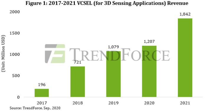 Ожидается, что в 2021 году общий доход VCSEL достигнет 1,8 млрд долларов США благодаря интеграции 3D-зондирования и 5G, сообщает TrendForce
