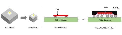 Технология нового поколения WICOP от Seoul Semiconductor привносит инновации в фары для электромобилей