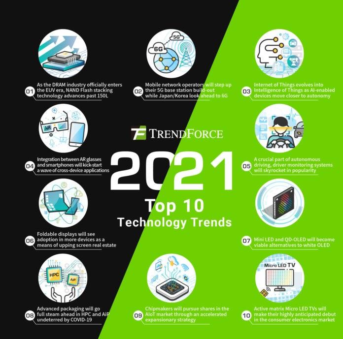TrendForce объявляет 10 основных тенденций в сфере высоких технологий на 2021 год