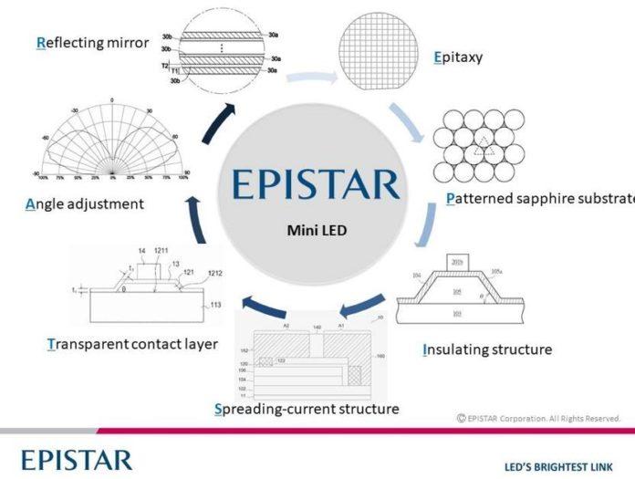 Навигация по минному полю: патентный анализ ключевых мини-светодиодных технологий