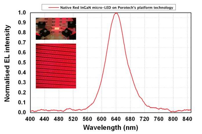 Porotech представляет новаторский продукт на базе микросветов