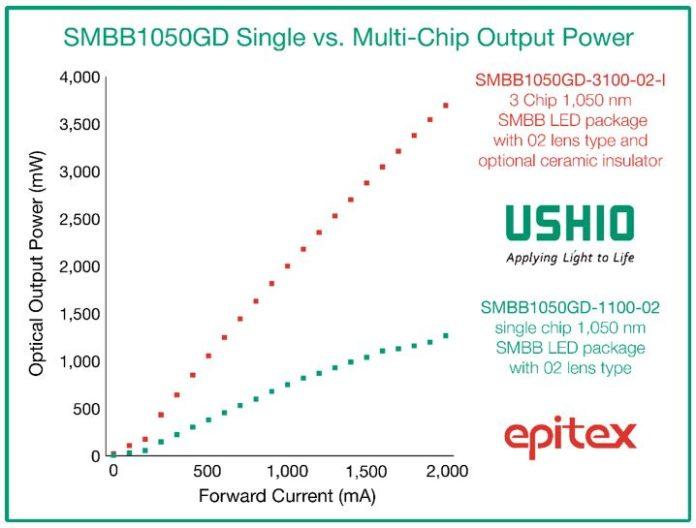 Ушио установил рекорд выходной мощности светодиода SWIR с длиной волны 1050 нм с микросхемой 700 мВт