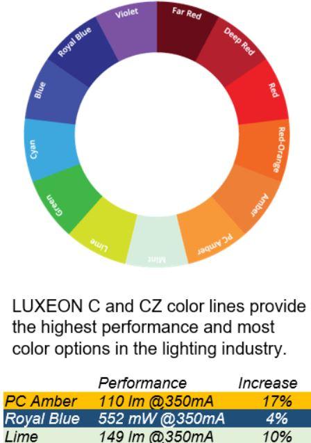 Увеличение потока на 17% в основных цветах для цветных линий LUXEON C и CZ