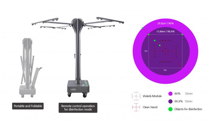 SETi и Seoul Viosys разработали портативное устройство для дезинфекции поверхности «Photon Stand», которое убивает вирусы за 10 минут