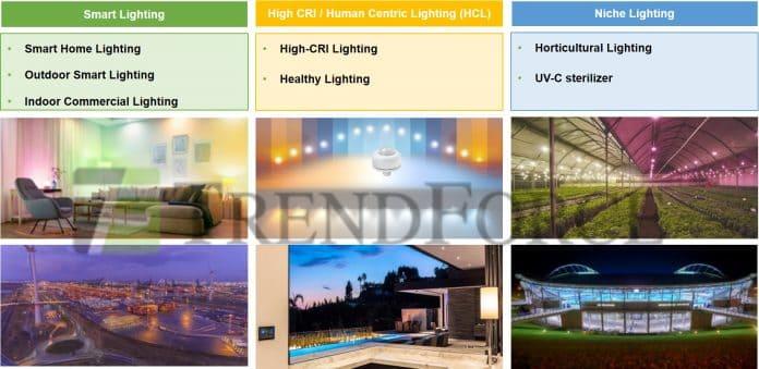 TrendForce: прогноз мирового рынка светодиодного освещения на 2021 год и анализ возможностей и проблем