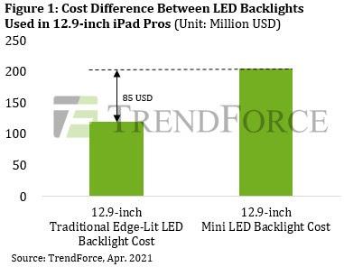 Ожидается, что поставки Apple Mini LED iPad Pro достигнут пяти миллионов единиц в 2021 году благодаря улучшенной технологии отображения, сообщает TrendForce