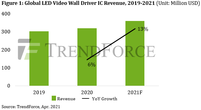 По прогнозам TrendForce, мировая выручка ИС для драйверов светодиодных видеостен к 2021 году составит 360 миллионов долларов США, что на 13% больше, чем в предыдущем году.