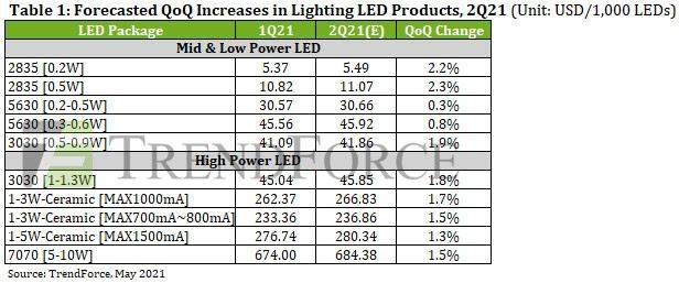 По прогнозам TrendForce, повышение цен на светодиодную продукцию во 2 квартале 21 года приведет к увеличению выручки рынка светодиодных осветительных приборов в 2021 году до 6,709 млрд долларов США.