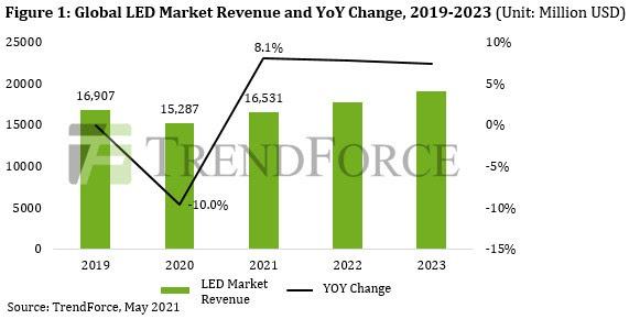По прогнозам TrendForce, выручка рынка светодиодов к 2021 году достигнет 16,53 млрд долларов США, в основном за счет применения в автомобильной промышленности / мини-светодиодной индустрии