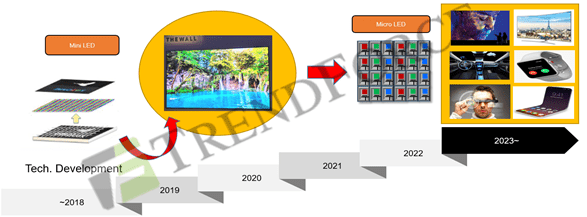 TrendForce: An Analysis on the Strategic Direction of Critical Suppliers through the Development of Micro LED Displays