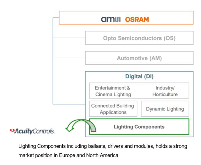 ams OSRAM и Acuity Brands заключают соглашение о приобретении Acuity Brands бизнеса цифровых систем в Северной Америке.