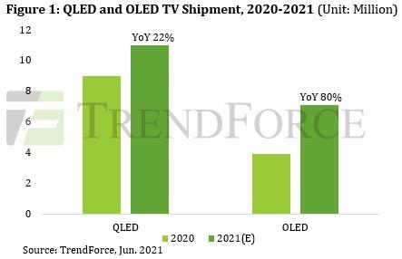 По прогнозам TrendForce, поставки QLED / OLED-телевизоров побьют рекорды в этом году благодаря тому, что бренды уделяют особое внимание крупногабаритным телевизорам среднего и высокого класса