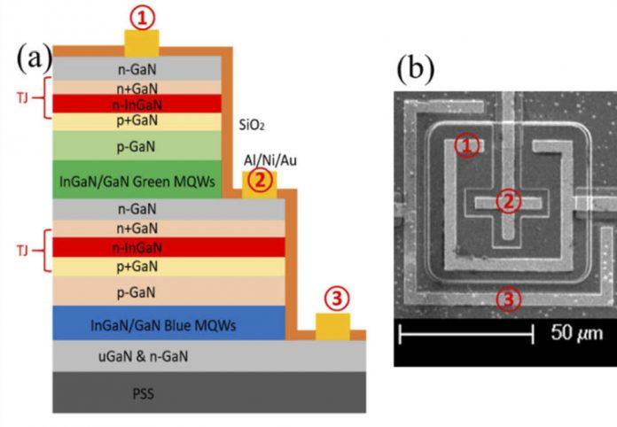 Рисунок 1: (а) схематическое каскадное соединение синего и зеленого микроконтроллеров TJ и (б) изображение изготовленного устройства, полученное с помощью сканирующего электронного микроскопа.