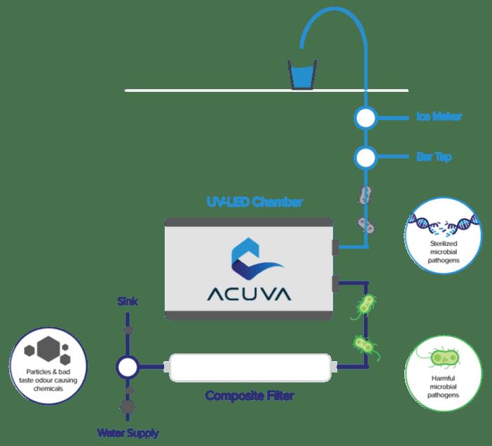 <pre>Acuva предлагает технологию ультрафиолетовых светодиодов для очистки питьевой воды в Индии