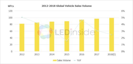 <pre>Анализ тенденций рынка автомобильных светодиодов 2019 года - часть первая