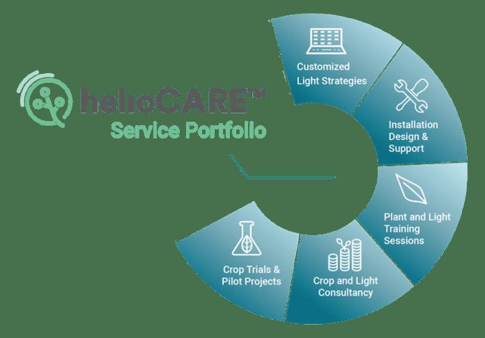 <pre>Heliospectra объявляет о ребрендинге услуг и новом заказе от европейского исследовательского центра