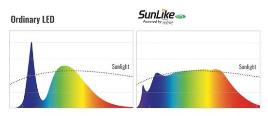 <pre>Исследователи из серии Seoul Semiconductor SunLike могут повысить визуальный комфорт человека