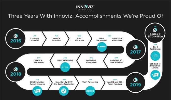 <pre>Израильская компания LiDAR Innoviz закрыла финансирование серии C на 170 млн. Долларов США