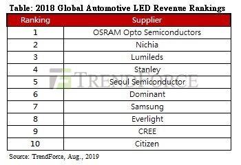 LEDinside представляет рейтинг 2018 для мировых поставщиков автомобильных светодиодных пакетов