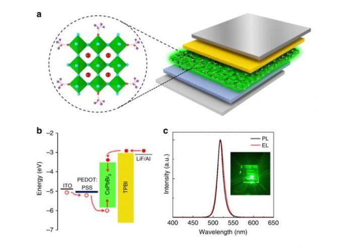Новые исследования перовскитных светодиодов с повышенной стабильностью и оптическими свойствами