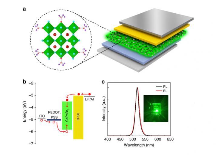 <pre>Новые исследования перовскитных светодиодов с повышенной стабильностью и оптическими свойствами