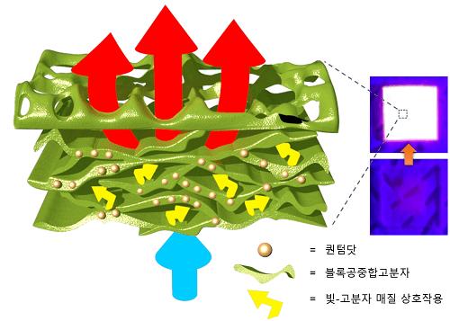 <pre>«Попкорн» структурированный материал квантовых точек с в 21 раз большей световой интенсивностью для снижения стоимости микро светодиодов