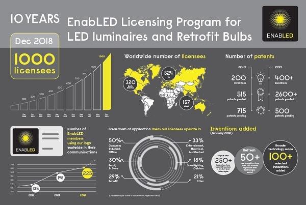 <pre>Signify достигает 1000-летнего рубежа в своей программе расширения EnabLED Licensing
