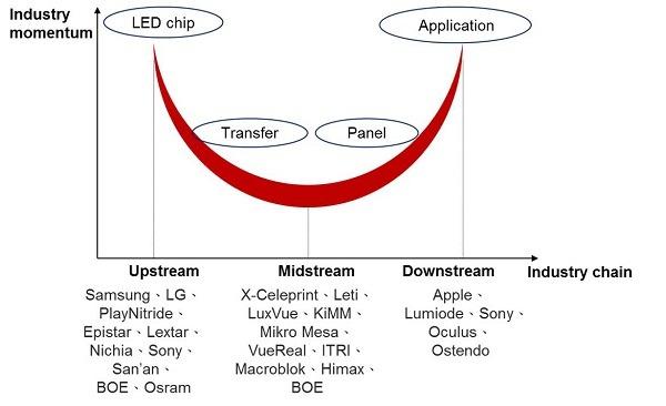 <pre>Текущее развитие Micro LED и его коммерческий прогресс