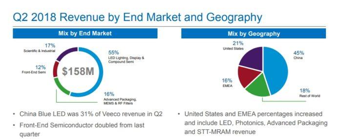 <pre>Товарный рынок светодиодов MOCVD в Китае приводит к падению выручки Veeco в 4К18
