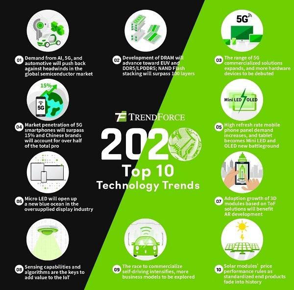 <pre>TrendForce объявляет 10 лучших трендов индустрии информационных и коммуникационных технологий на 2020 год