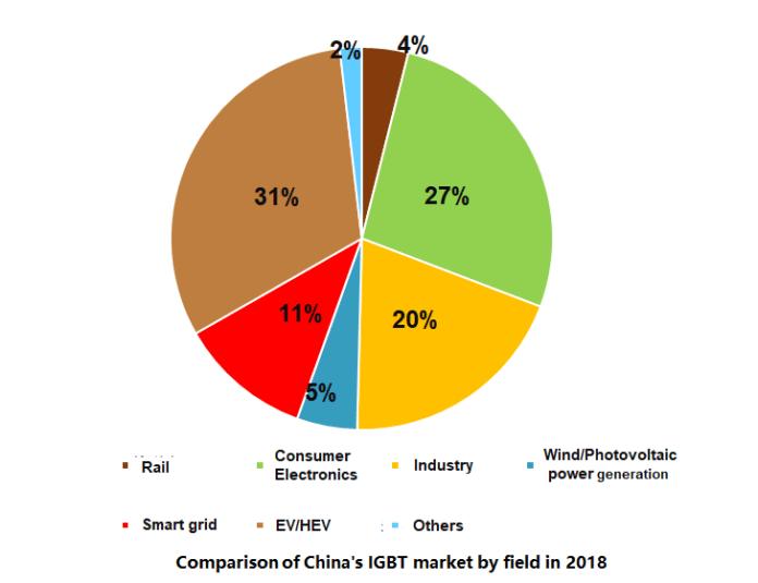 <pre>Trendforce: Масштаб рынка IGBT в Китае достигнет 52,2 млрд юаней в 2025 году, а HEV / EV станет самой большой областью применения