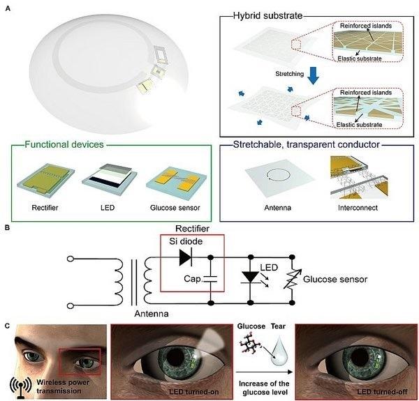 <pre>Умные контактные линзы с маленьким светодиодом для мониторинга уровня глюкозы