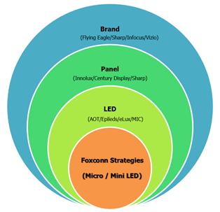 <pre>eLux - ключевой элемент стратегии глобального рынка Foxconn